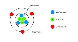 atom-neutronen-protonen-elektronen